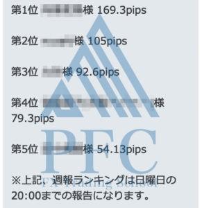 週報ランキング 2019/12/30~2020/1/3 | PFC - FX Trading School