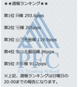 週報ランキング 2020/1/13~2020/1/17 | PFC - FX Trading School