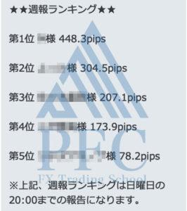 週報ランキング 2020/2/3~2020/2/7 | PFC - FX Trading School