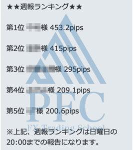 週報ランキング 2020/2/17~2020/2/21 | PFC - FX Trading School