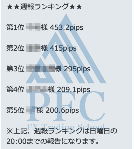 週報ランキング 2020/2/17~2020/2/21   PFC - FX Trading School